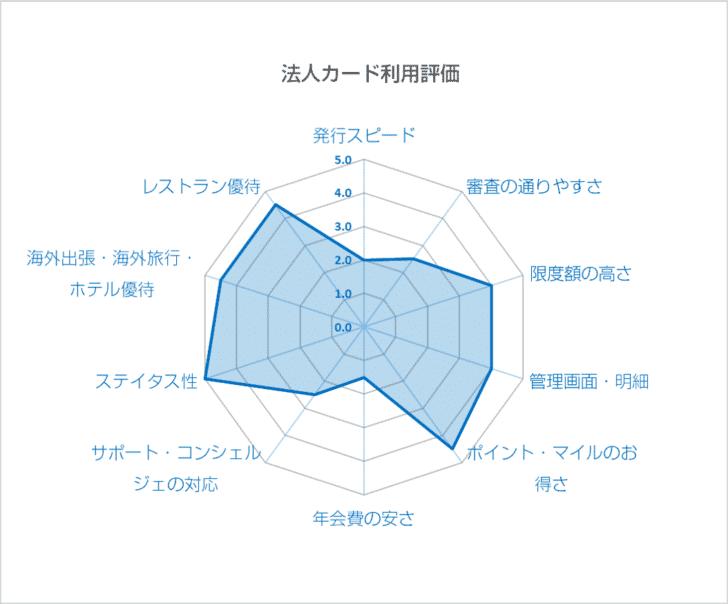 ANAダイナース プレミアムカード+ビジネス・アカウントカードを実際に利用した評価