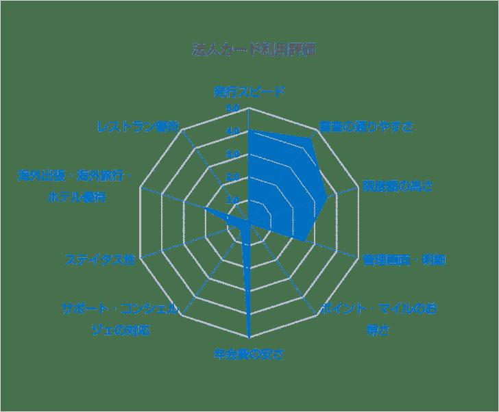 ライフカードビジネスライト(スタンダード)/一般カードを実際に利用した評価