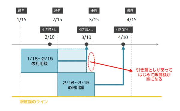 例:「15日締め → 翌月10日払い」のケース