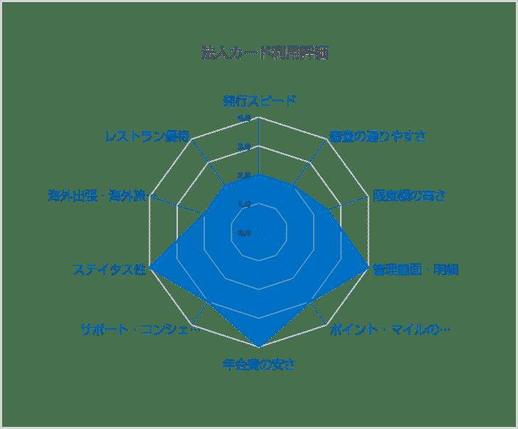 三井住友ビジネスカード/クラシック(一般)カードを実際に利用した評価